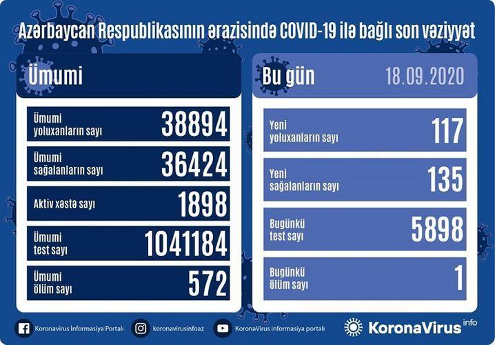 Azərbaycanda koronavirus -  117 yeni yoluxma, 135 sağalma, 1 ölüm