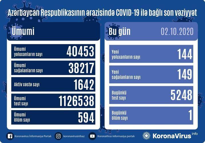 Günün COVID-19 statistikası  144 yoluxma, 149 sağalma, 1 ölüm