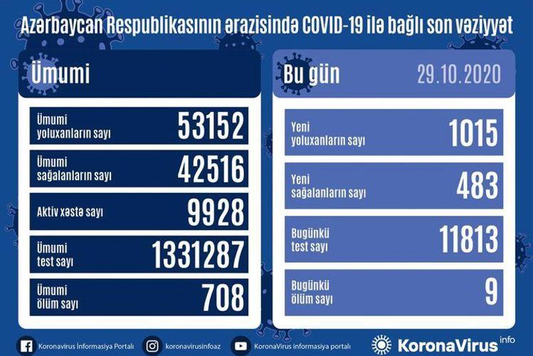 Azərbaycanda koronavirusa rekord sayda yoluxma