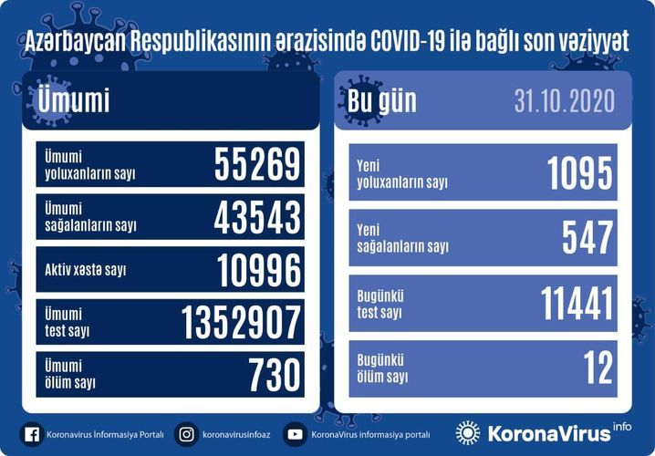 Azərbaycanda koronavirusa yoluxmada yeni rekord