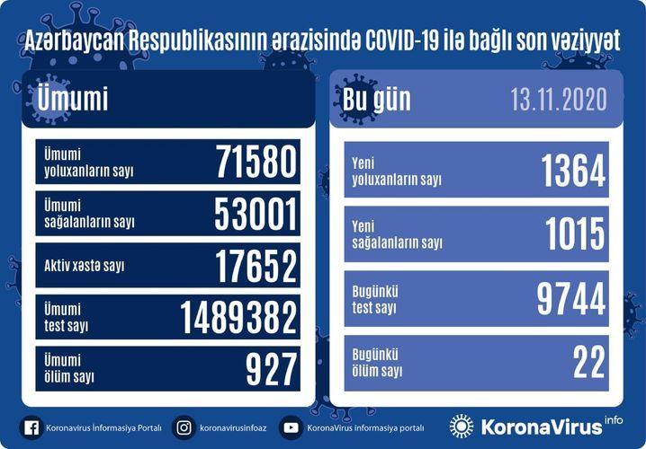 Azərbaycanda koronavirus -  1364 yeni yoluxma, 1015 sağalma, 22 ölüm