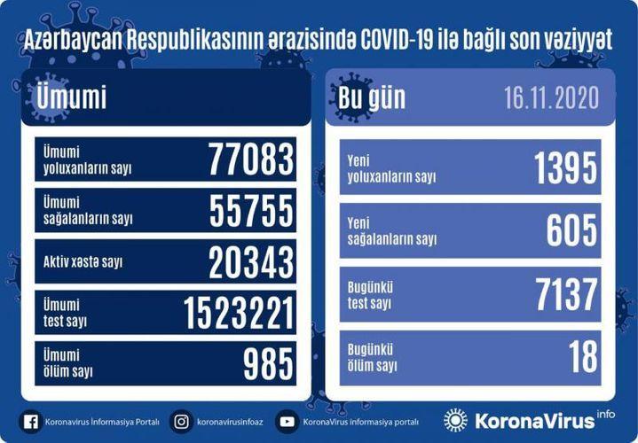 Günün koronavirus statistikası -  1395 yeni yoluxma, 605 sağalma, 18 ölüm