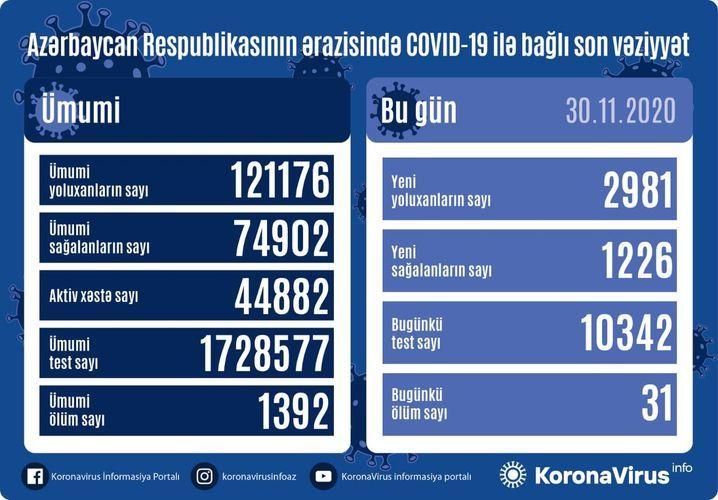 Günün koronavirus statistikası -  2981 yeni yoluxma, 1226 sağalma, 31 ölüm