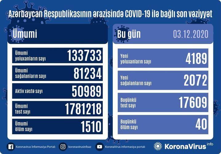 Günün koronavirus statistikası -  4 189 yeni yoluxma, 2 072 sağalma, 40 ölüm