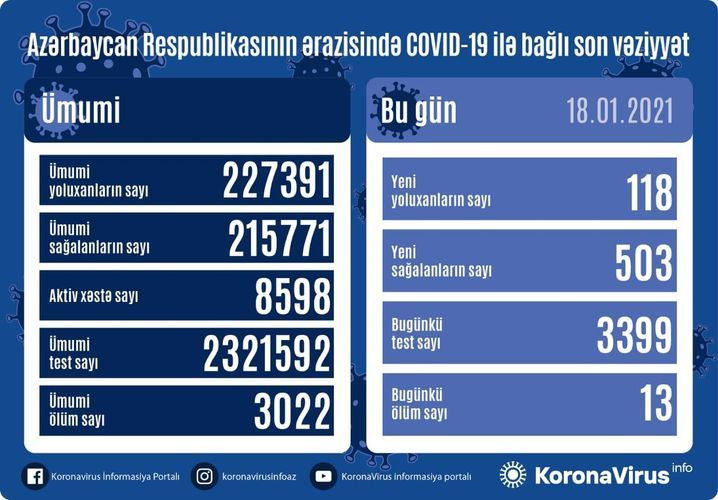 Günün koronavirus statistikası -  118 yeni yoluxma, 503 sağalma, 13 ölüm
