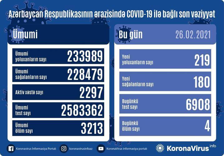 Günün koronavirus statistikası -  219 yeni yoluxma, 180 sağalma, 4 ölüm