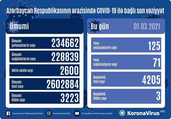 Günün koronavirus statistikası -  125 yeni yoluxma, 71 sağalma, 3 ölüm