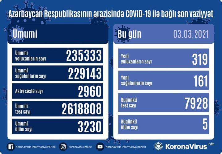 Günün koronavirus statistikası -  319 yeni yoluxma, 161 sağalma, 5 ölüm