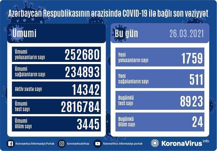 Günün koronavirus statistikası -  1759 yeni yoluxma, 511 sağalma, 24 ölüm
