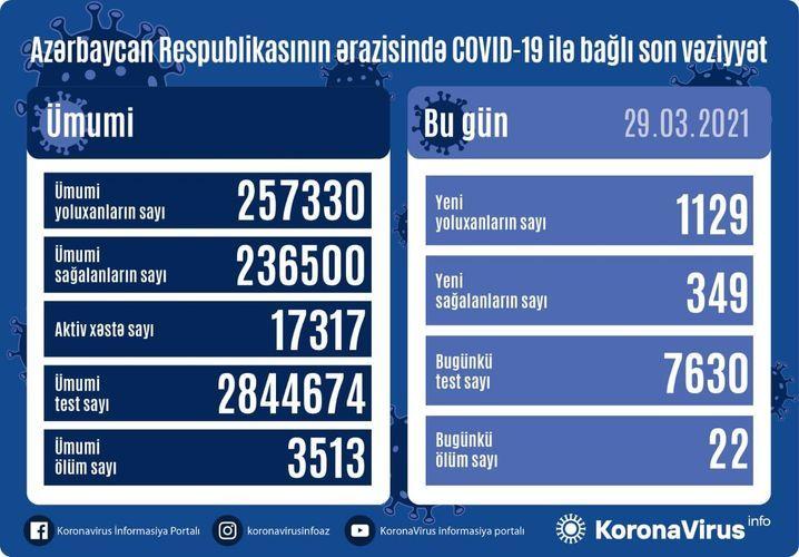 Günün koronavirus statistikası -  1129 yeni yoluxma, 349 sağalm, 22 ölüm