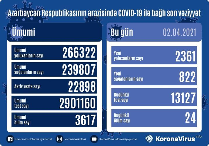 Günün koronavirus statistikası -  2361 yeni yoluxma, 822 sağalma, 24 ölüm