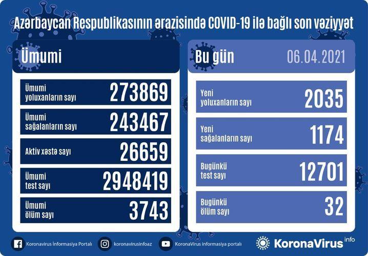 Günün koronavirus statistikası -  2035 yeni yoluxma, 1174 sağalma, 32 ölüm
