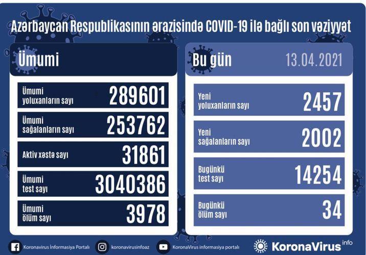 Günün koronavirus statistikası -  2457 yeni yoluxma, 2002 sağalma, 34 ölüm