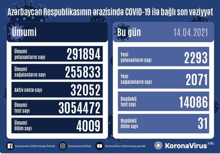 Günün koronavirus statistikası -  2293 yeni yoluxma, 2071 sağalma, 31 ölüm