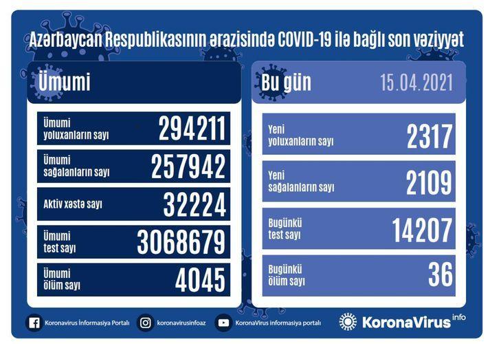 Günün koronavirus statistikası -  2317 yeni yoluxma, 2109 sağalma, 36 ölüm
