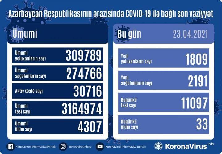 Günün koronavirus statistikası -  1809 yeni yoluxma, 2191 sağalma, 33 ölüm