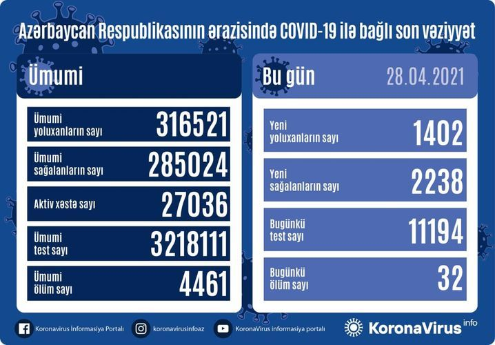 Günün koronavirus statistikası -  1402 yeni yoluxma, 2238 sağalma, 32 ölüm