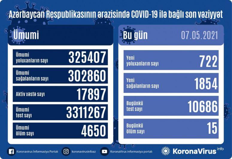Günün koronavirus statistikası -  722 yeni yoluxma,1854 sağalma, 15 ölüm