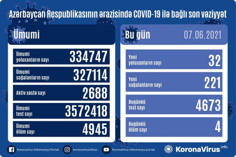 Günün koronavirus statistikası 32 yeni yoluxma, 221 sağalma, 4 ölüm