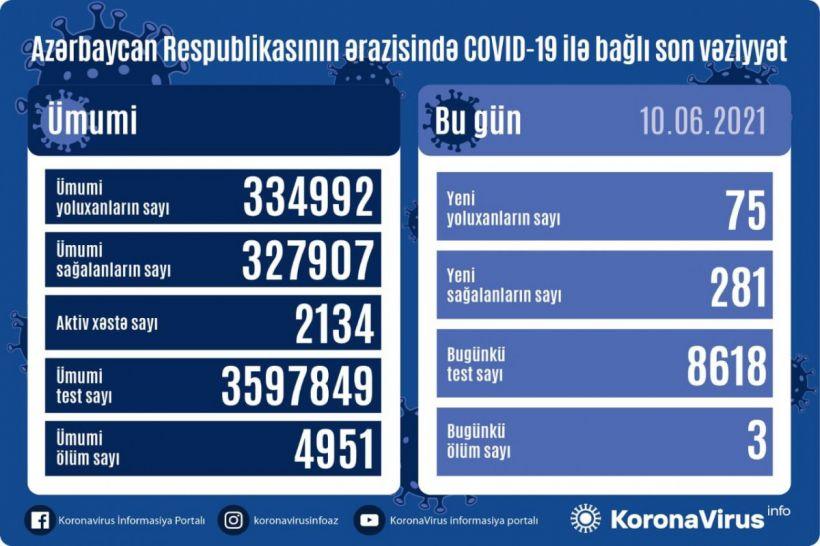Günün koronavirus statistikası -  75 yeni yoluxma, 281 sağalma, 3 ölüm