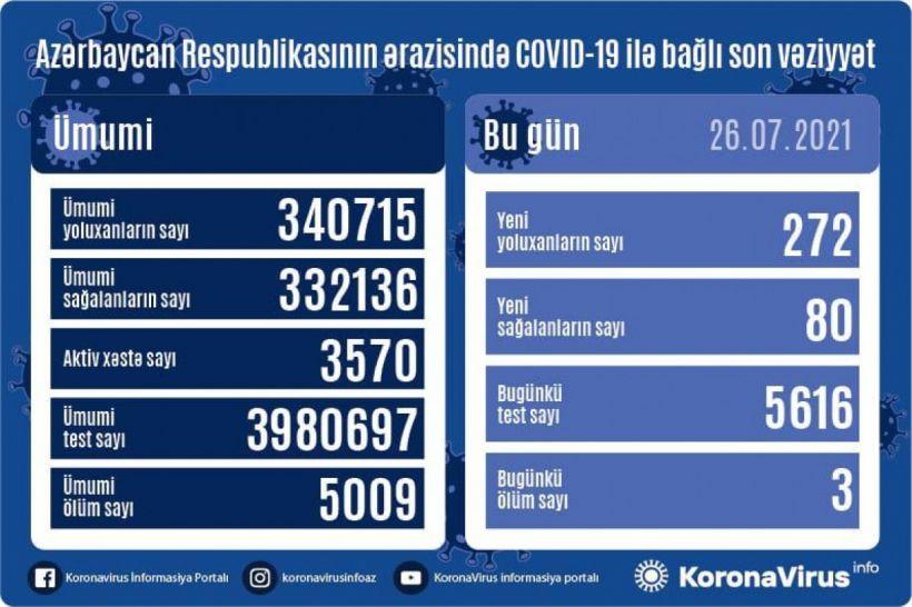 Günün koronavirus statistikası -  272 yeni yoluxma, 80 sağalma, 3 ölüm