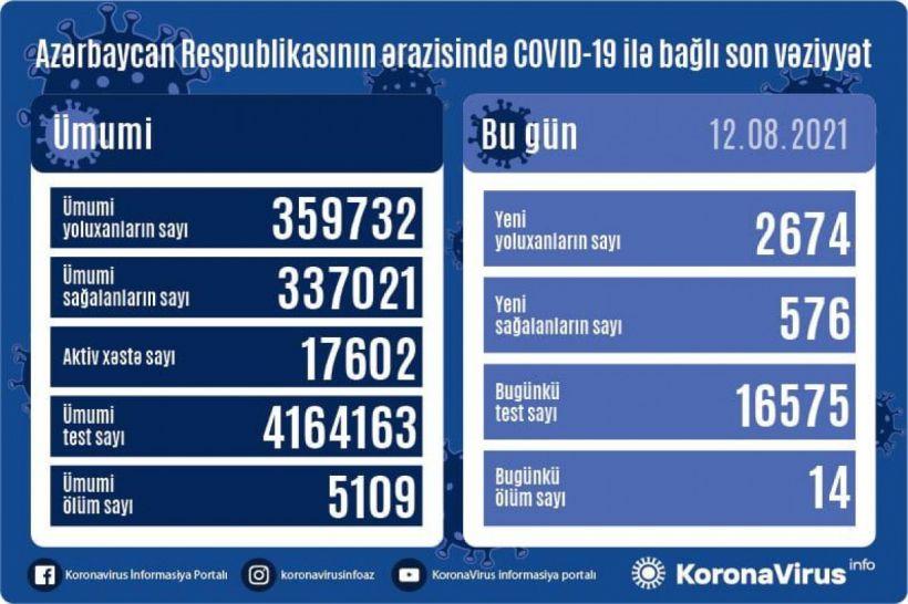 Günün koronavirus statistikası -  2674 yeni yoluxma, 576 sağalma, 14 ölüm