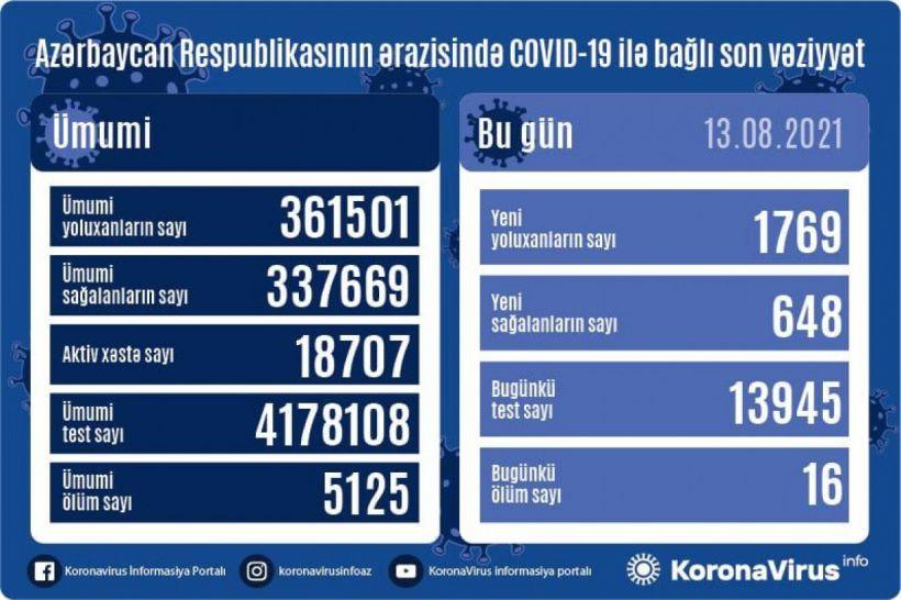 Günün koronavirus statistikası -  1769 yeni yoluxma, 648 sağalma, 16 ölüm