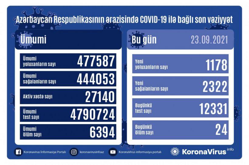Günün koronavirus statistikası -  1178 yeni yoluxma, 2322 sağalma, 24 ölüm