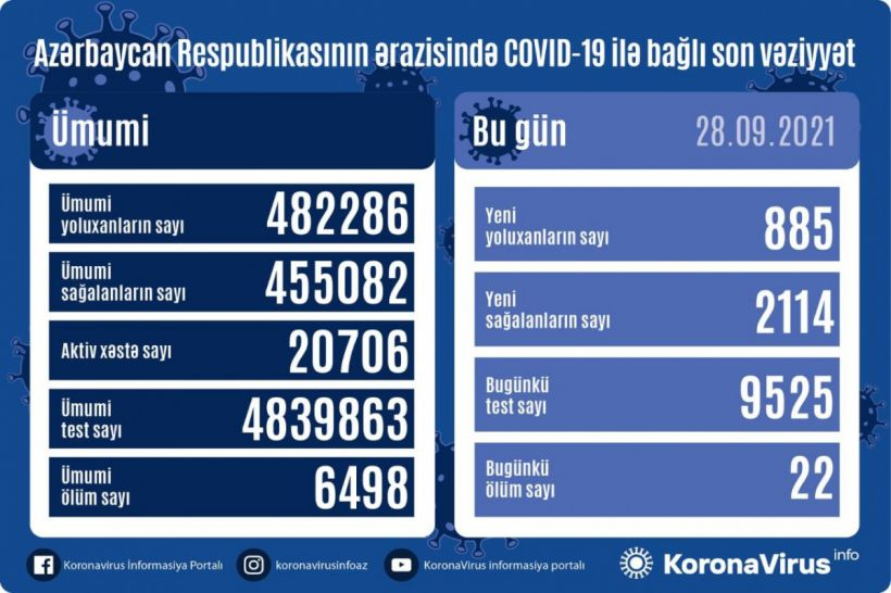 Günün koronavirus statistikası -  885 yeni yoluxma, 2114 sağalma, 22 ölüm