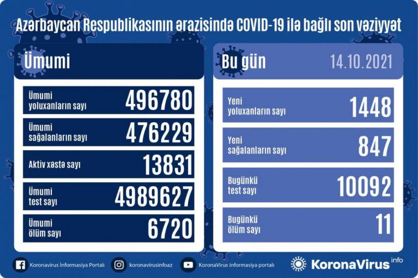 Günün koronavirus statistikası -  1448 yeni yoluxma, 847 sağalma, 11 ölüm