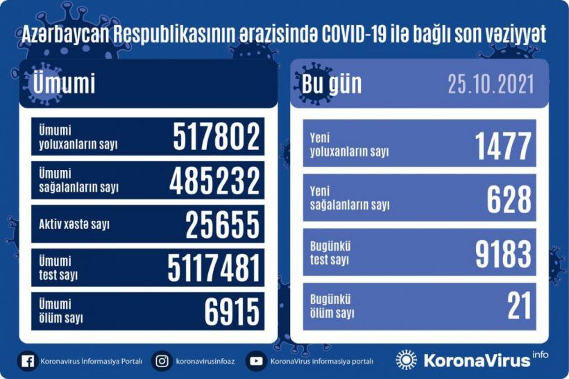 Günün koronavirus statistikası: 1477 yeni yoluxma, 628 sağalma, 21 ölüm